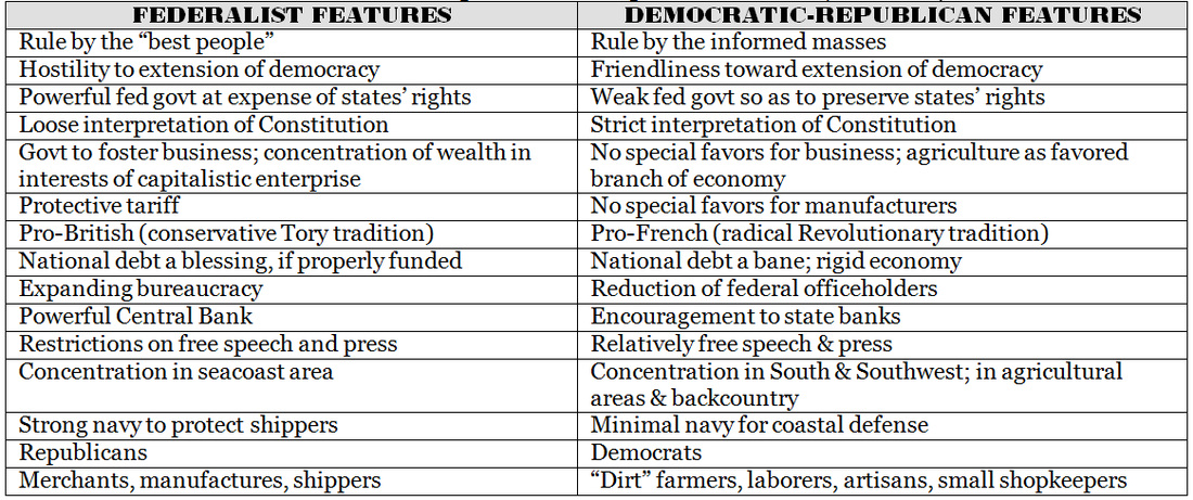 compare contrast essay republicans and democrats I'm writing this compare and contrast essay for school on democrates and republicans i need differences and similarities also if anyone can give me the.